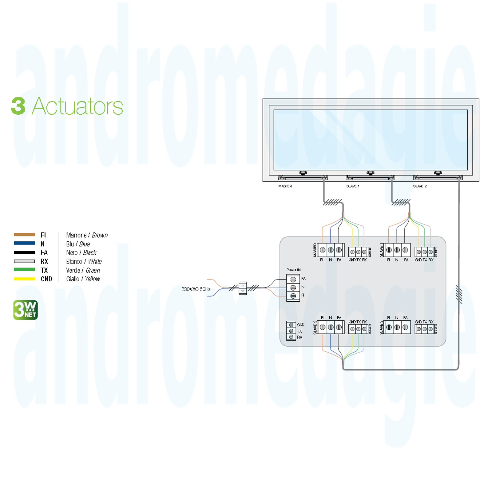 ACTUADOR LIWIN L35 3W-NET 230V 350N